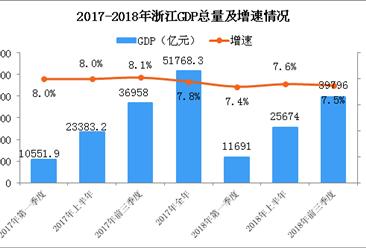 2018年前三季度浙江经济运行情况分析:GDP同比增长7.5%(附图表)