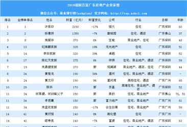 2018胡润百富广东房地产企业家榜:深圳富豪最多(附榜单)