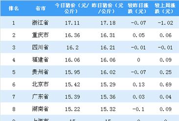 2018年10月22日全国各省市生猪价格排行榜:多省份生猪价格现微跌(附排名)