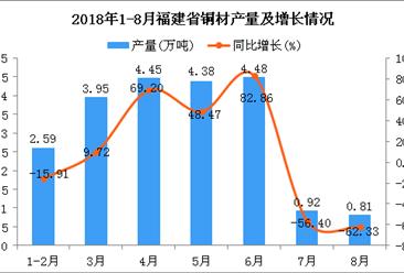 2018年1-8月福建省铜材产量为21.58万吨 同比增长13.76%