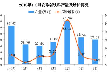 2018年1-8月安徽省饮料产量同比增长10.38%(附图)