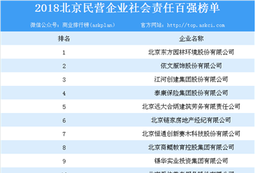 2018年北京民营企业社会责任百强排行榜
