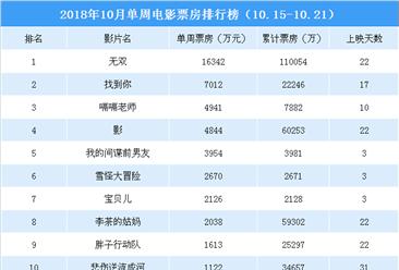 2018年10月单周电影票房排行榜:《无双》稳居榜首  《找到你》第二(10.15-10.21)