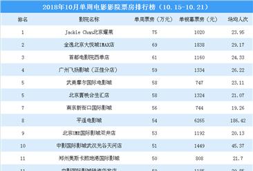 2018年10月单周影院电影票房排行榜:全国影院最高票房仅75万元(10.15-10.21)