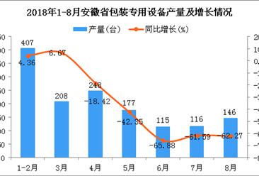 2018年1-8月安徽省包装专用设备产量为1417台 同比下降36.23%