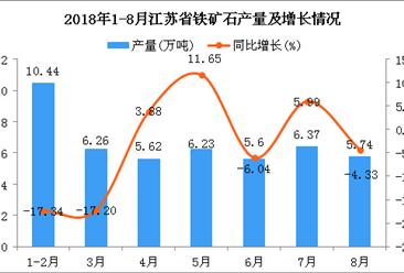 2018年1-8月江苏省铁矿石产量为46.26万吨 同比下降5.88%