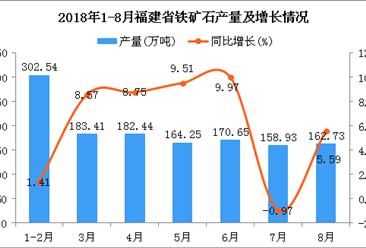 2018年1-8月福建省铁矿石产量为1324.95万吨 同比增长5.59%