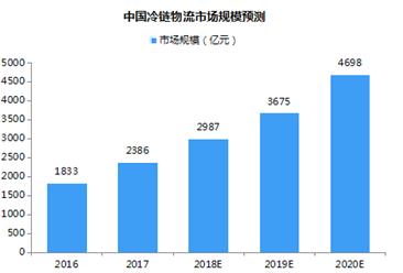 中国冷链物流产业链及市场规模预测分析(附图表)