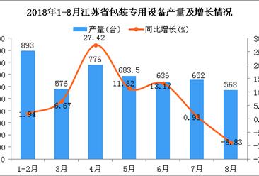 2018年1-8月江苏省包装专用设备产量及增长情况分析(附图)
