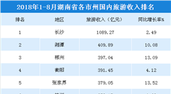 2018年1-8月湖南各市州国内旅游收入排行榜:11市州超250亿元(附榜单)