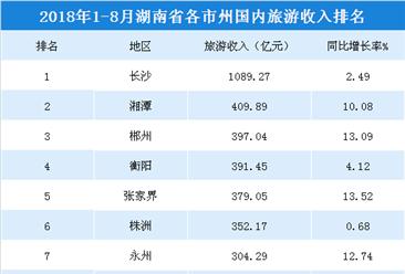 2018年1-8月湖南各市州國內旅游收入排行榜:11市州超250億元(附榜單)
