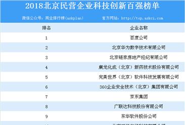 2018年北京民营企业科技创新百强榜单出炉:百强企业营收达11583亿元(附榜单)