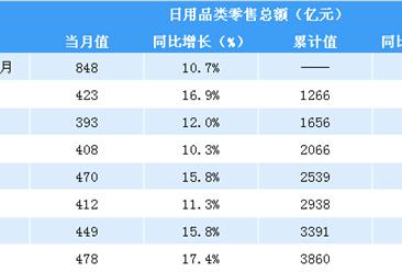 2018年1-9月全国日用品类零售情况分析:零售额同比增长13.4%(表)