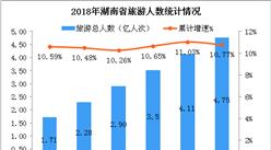 2018年1-8月湖南省旅游业发展数据分析:旅游总收入超5000亿元(附图表)