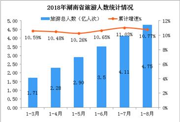 2018年1-8月湖南省旅游業發展數據分析:旅游總收入超5000億元(附圖表)