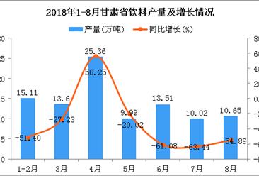 2018年1-8月甘肃省饮料产量为98.24万吨 同比下降40.18%