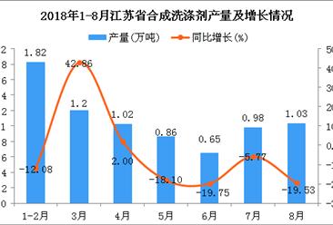2018年1-8月江苏省合成洗涤剂产量为7.56万吨 同比下降6.55%