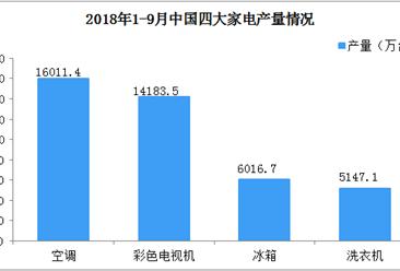 一文看懂2018年前三季度中国四大家电产量对比(图表)