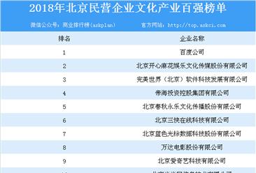 2018年北京民营澳门永利国际娱乐文化产业百强榜单出炉:百度公司位列榜首(附榜单)