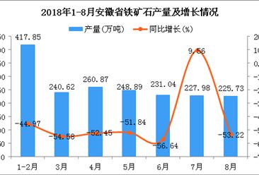 2018年1-8月安徽省铁矿石产量为1852.98万吨 同比下降48.21%