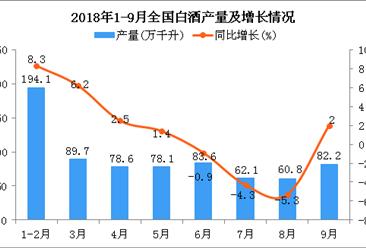 2018年1-9月全国白酒产量统计分析:同比增长4%