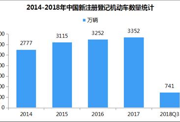 截至9月全国汽车保有量2.35亿辆 新能源汽车达221万辆(附图表)