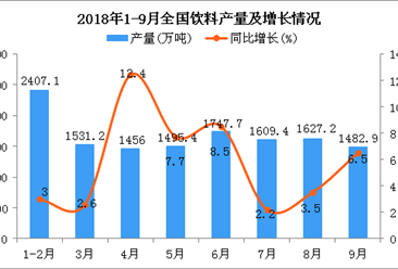 2018年1-9月全国饮料产量为12709.4万吨 同比增长6.3%