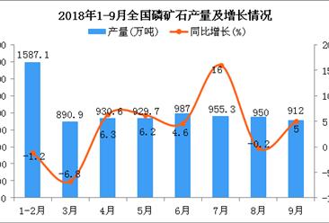2018年1-9月全国磷矿石产量为8003.2万吨 同比增长6.9%
