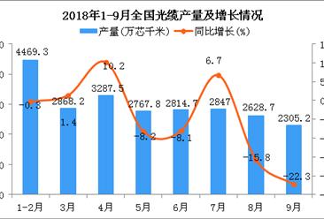2018年1-9月全国光缆产量为24163.9万芯千米 同比下降3.9%