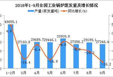2018年1-9月全国工业锅炉蒸发量统计分析(附图)
