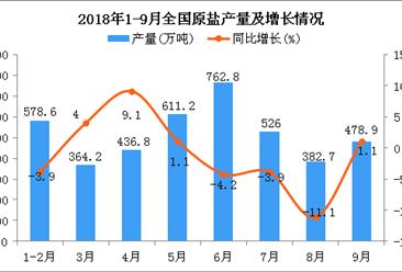 2018年1-9月全国原盐产量为4186.1万吨 同比下降0.7%