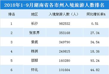 2018年1-9月湖南各市州入境旅游人數排行榜(附榜單)