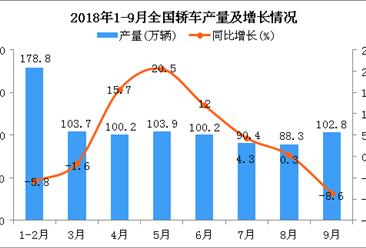 2018年1-9月全国轿车产量为865.6万辆 同比增长3.3%