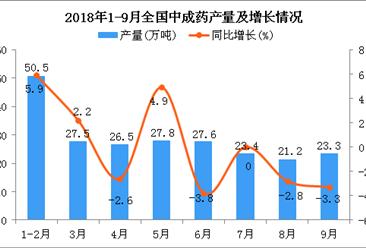 2018年1-9月全国中成药产量统计分析:同比增长0.8%