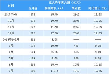 2018年1-9月全国家具类零售额突破1600亿元 同比增长10.1%(表)