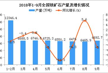 2018年1-9月全国铁矿石产量为57772.9万吨 同比下降1.9%