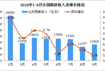 2018年1-9月财政收支情况分析:9月财政收入创年内最低(图)