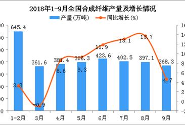 2018年1-9月全国合成纤维产量同比增长8.3%(附图)