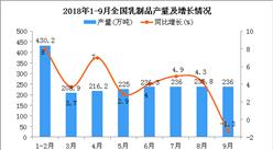 2018年1-9月全国乳制品产量同比增长5.4%(附图)