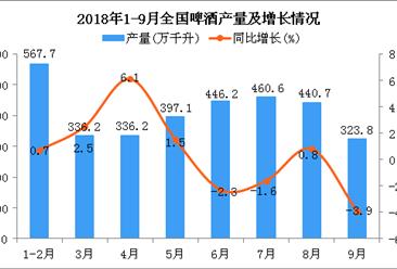 2018年1-9月全国啤酒产量为3250.5万千升 同比增长0.3%