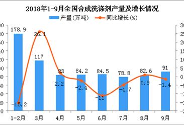 2018年1-9月全国合成洗涤剂产量为741万吨 同比下降1.2%