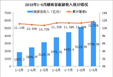2018年1-9月湖南省旅游業發展數據分析:旅游總收入增長11.72%(附圖表)