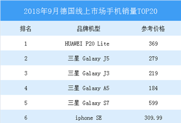 2018年9月德国线上市场手机销量排行榜TOP20