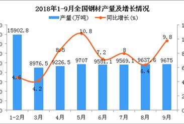 2018年1-9月全国钢材产量分析:同比增长7.2%