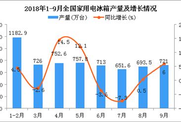 2018年1-9月全国家用电冰箱产量统计分析:同比增长2.1%(图)