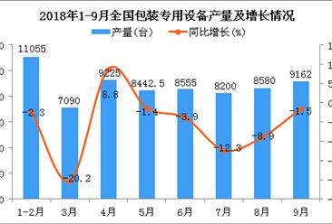 2018年1-9月全国包装专用设备产量分析:同比下降6%
