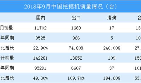 2018年前三季度挖掘机销量分析:同比增长超五成(图表)