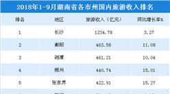 2018年1-9月湖南各市州国内旅游收入排行榜:长沙/衡阳/湘潭前三(附榜单)