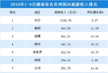 2018年1-9月湖南各市州國內旅游收入排行榜:長沙/衡陽/湘潭前三(附榜單)
