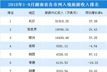 2018年1-9月湖南各市州入境旅游收入统计:长沙收入超5亿美元(附榜单)